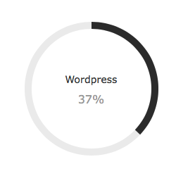 Wordpress Usage Worldwide